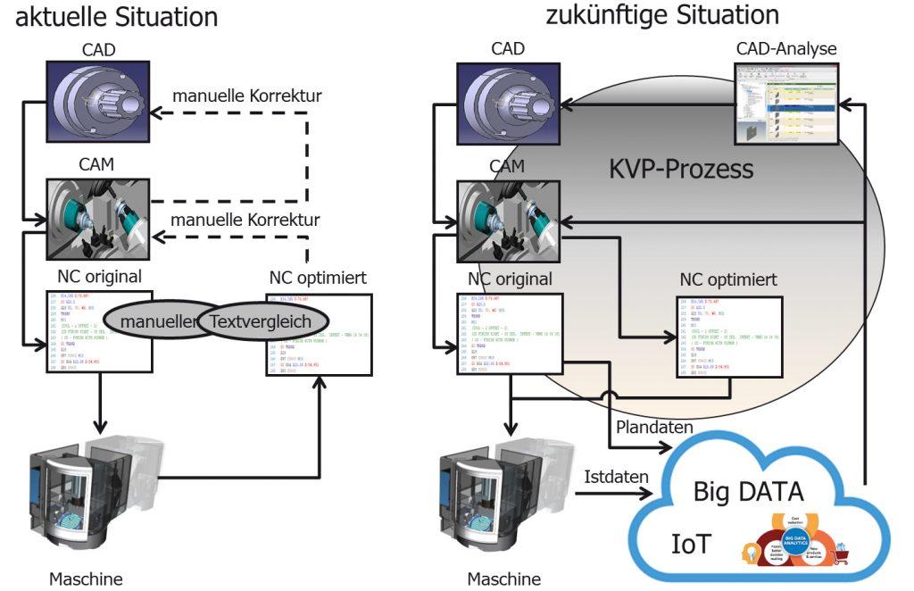 Prozessoptimierung in der NC-Programmierung durch DATA-Analytik (Bild: Thomas Mücke / Dissertation)