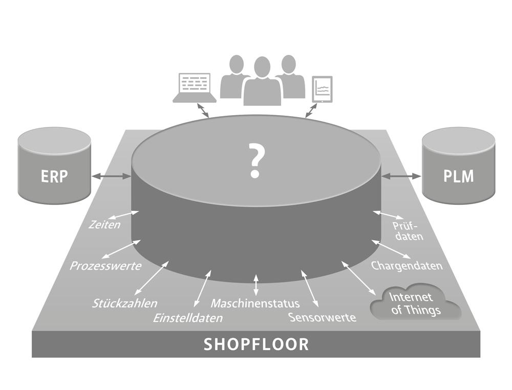 MPDV will seine neue MES- und Integrationsplattform Manufacturing Integration Platform als digitale Basis für den Austausch von Daten und Informationen etablieren. (Bild: MPDV Mikrolab GmbH)