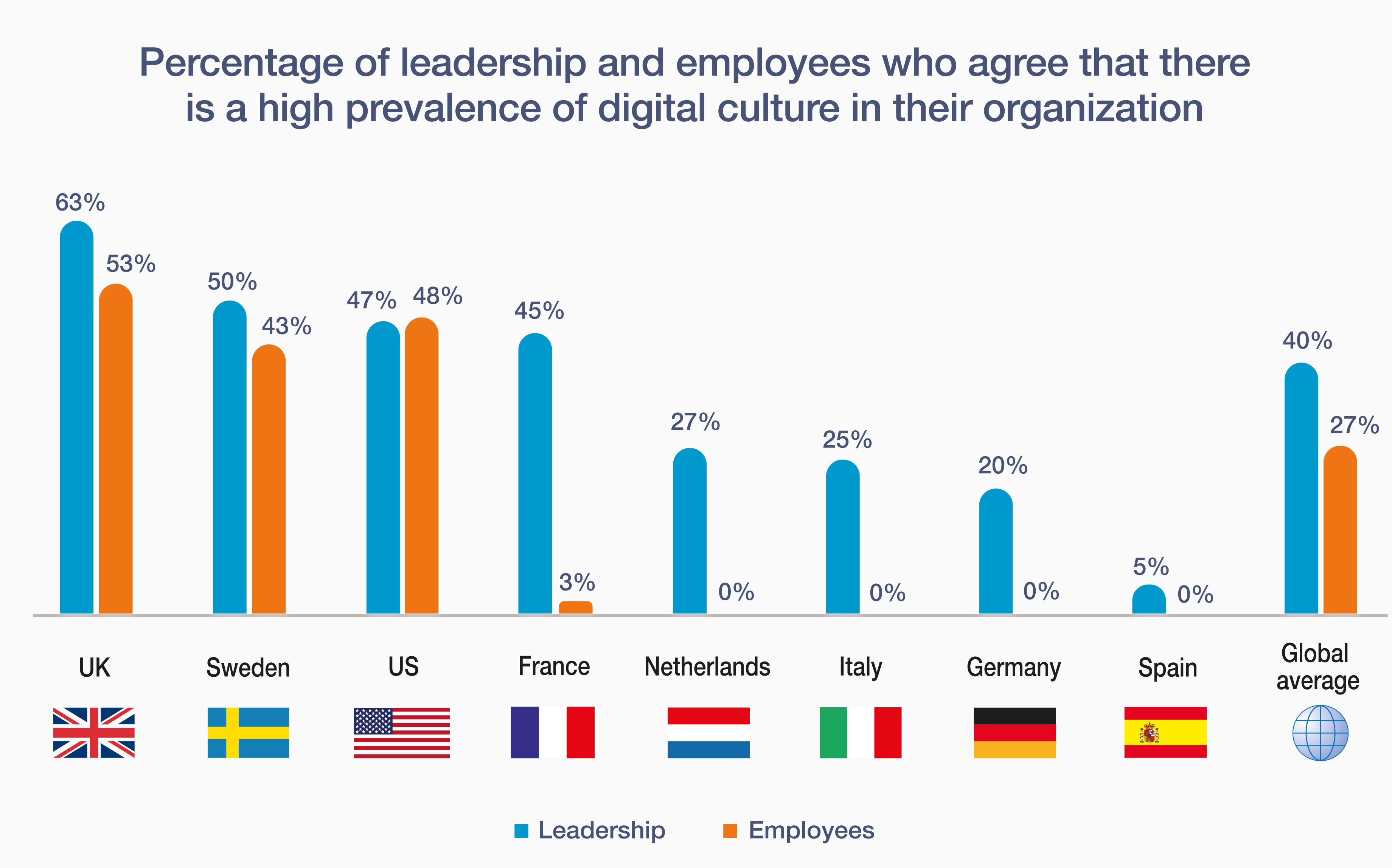 Unternehmenskulturelle Aspekte behindern digitale Transformation
