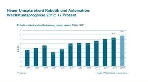 Deutsche Robotik und Automation boomt