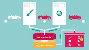 Big Data in der Fertigungsindustrie