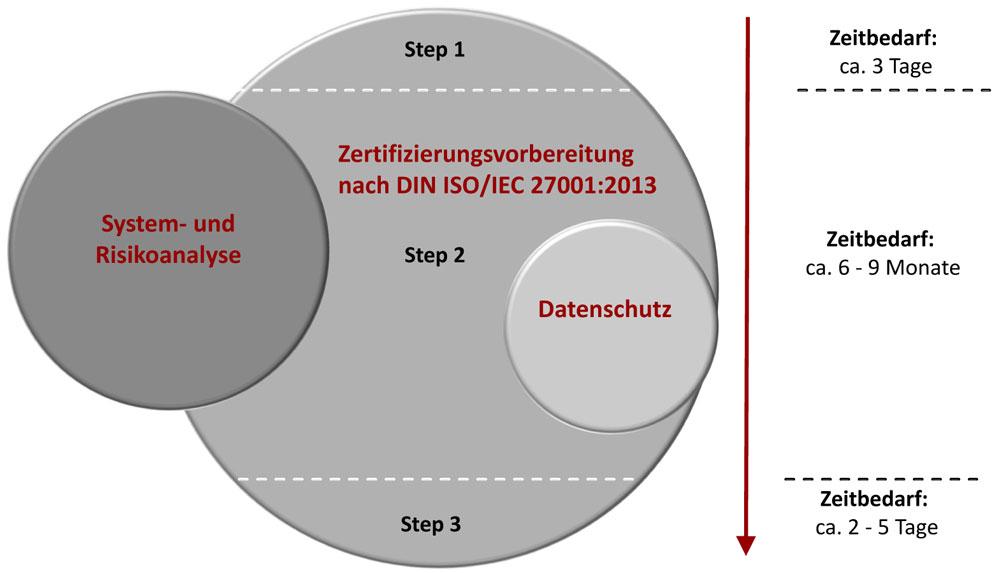 ISO27001 Zertifizierung