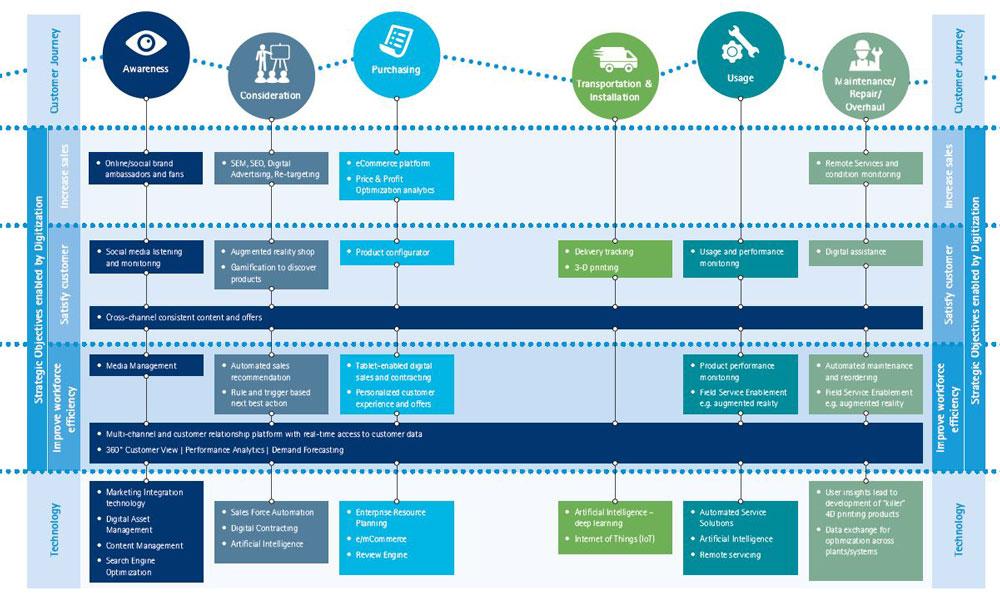 Bild: Accenture Dienstleistungen GmbH