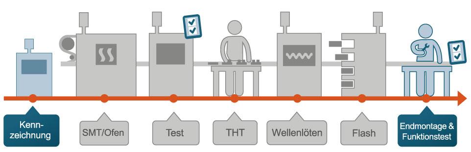 Typische Elektronikfertigungslinie (Bild: Trebing & Himstedt Prozeßautomation GmbH & Co. KG)