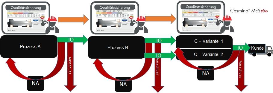 Cosmino MES Plus stellt sicher, dass alle Prozessschritte einer jeden Variante in entsprechender Qualit?t absolviert wurden. Teile, die diese Anforderungen nicht erf?llen, werden in einen Nacharbeitsworkflow gebucht oder aus dem Prozess ausgesteuert. (Bild: Cosmino AG)