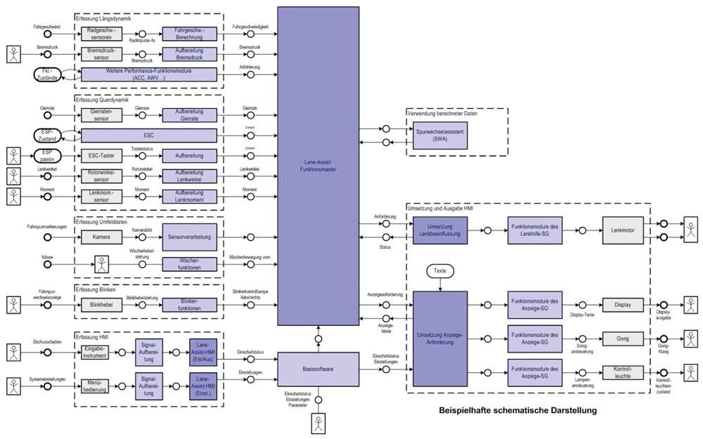 Komplexe Funktion mit System konstruiert