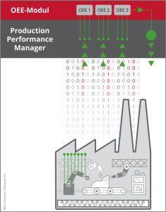 Grafik-Schema eines OEE-Modul