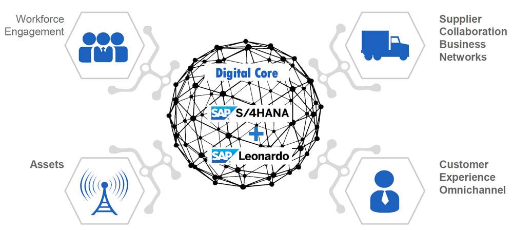 Im Digital Core seines Lösungsangebotes verortet SAP künftig sowohl seine betriebswirtschaftlichen Lösungen als auch die Systeme und Dienste rund ums IoT und Industrie 4.0.