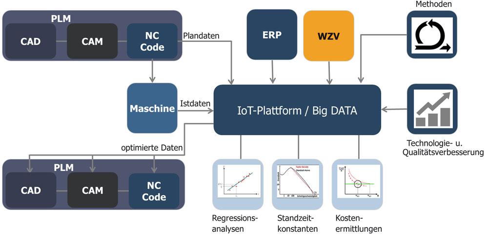 Ablauf der Datenoptimierung im technischen Bereich