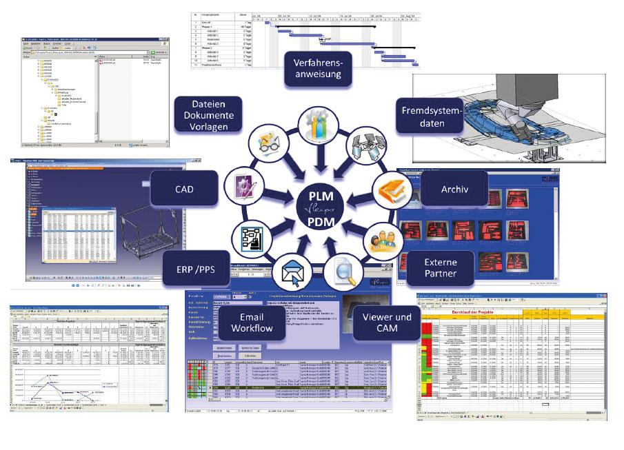Bild: F&M Consulting Rehage IT-Management