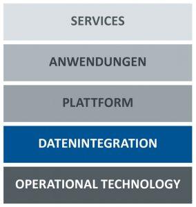 Schichtenmodell zur Umsetzung von Industrie 4.0- beziehungsweise IoT-Lösungen