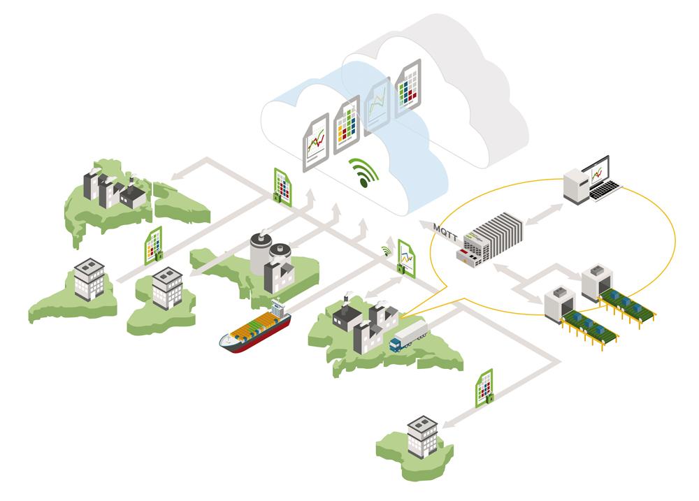 Durchgängig bis in die Cloud: Bei der vertikalen Integration ermöglicht Wago über standardisierte Schnittstellen wie MQTT die Anbindung von Leitebene, Unternehmens-IT oder Cloud.