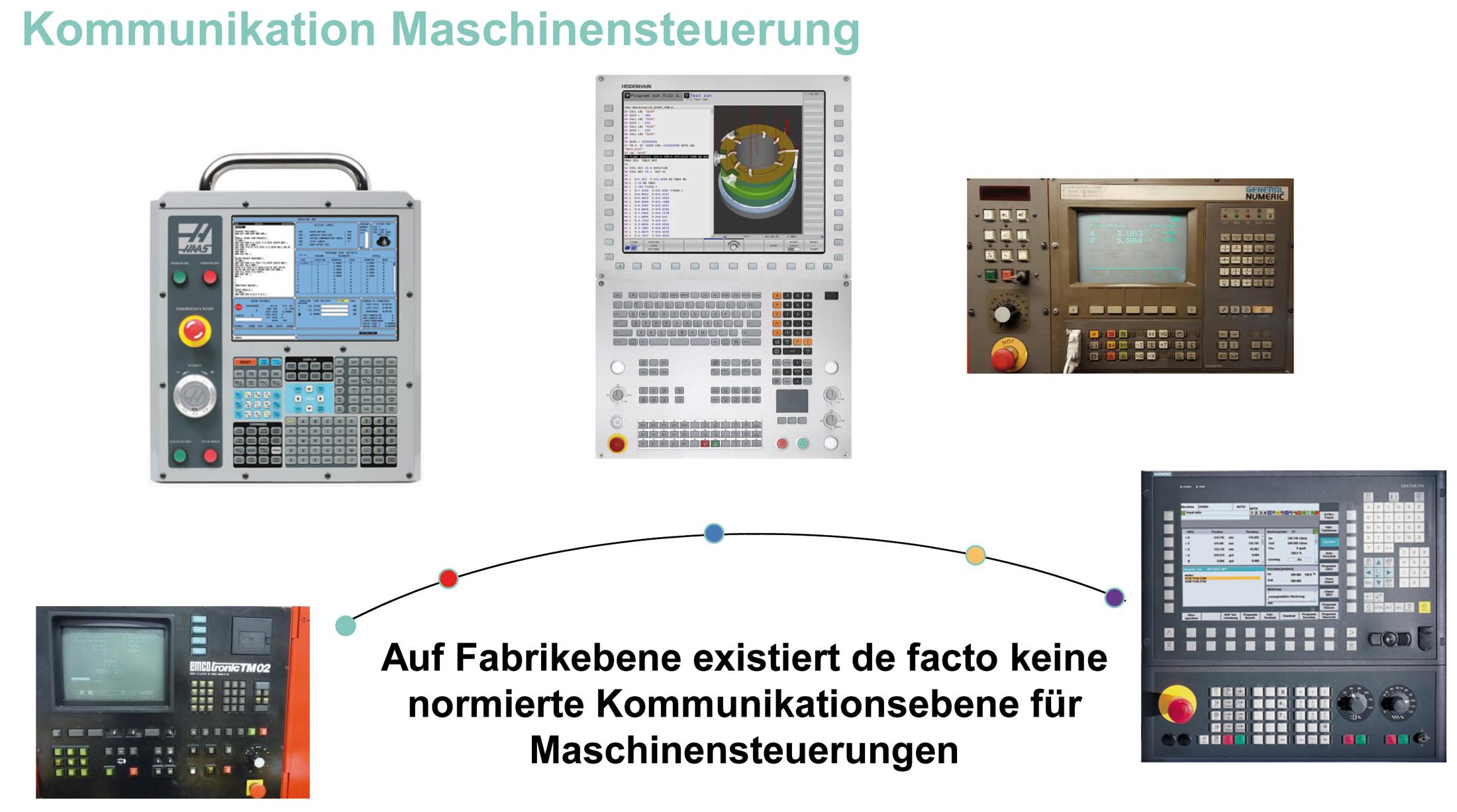 Kommunikation Maschinensteuerung
