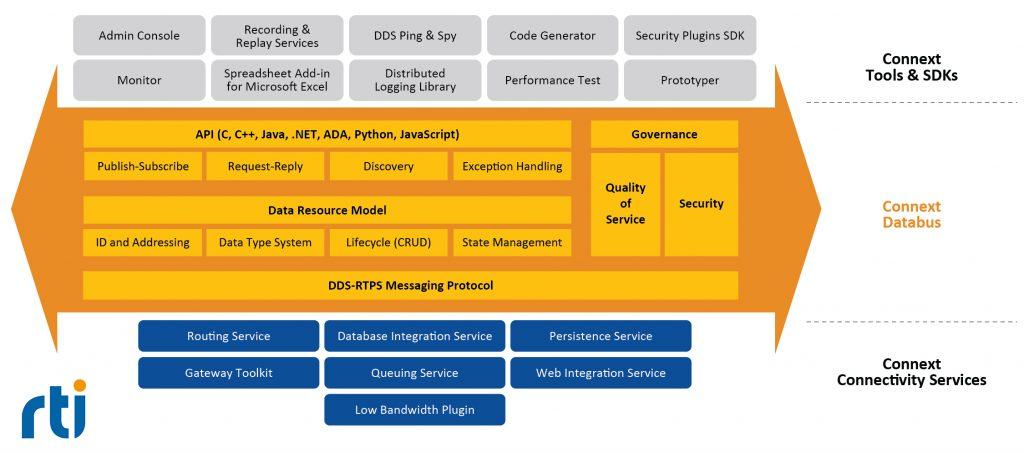 RTI Connext DDS soll Konnektivit?t in sicheren und skalierbaren IIoT-Applikationen schaffen. (Bild: Real-Time Innovations)