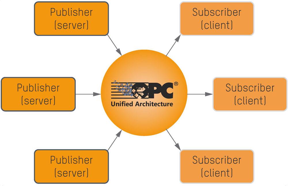Beim Publish/Subscribe-Modell sendet ein Server seine Daten in das Netzwerk (Publish) und jeder Client kann diese Daten empfangen (Subscribe).