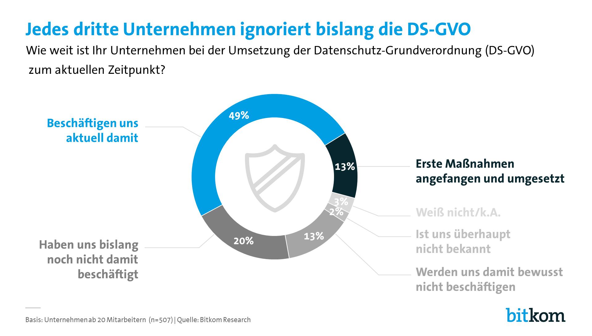Datenschutzgrundverordnung Mehrheit ignoriert Anforderungen