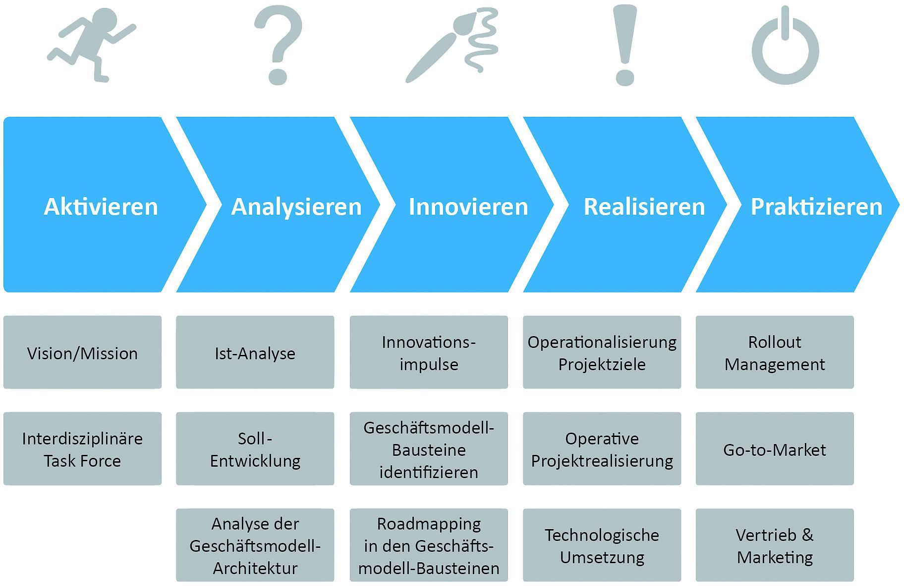 Grafik zeigt Vorgehensmodell für datenbasierte 'Smart Service'-Produkte aus dem Condition Monitoring