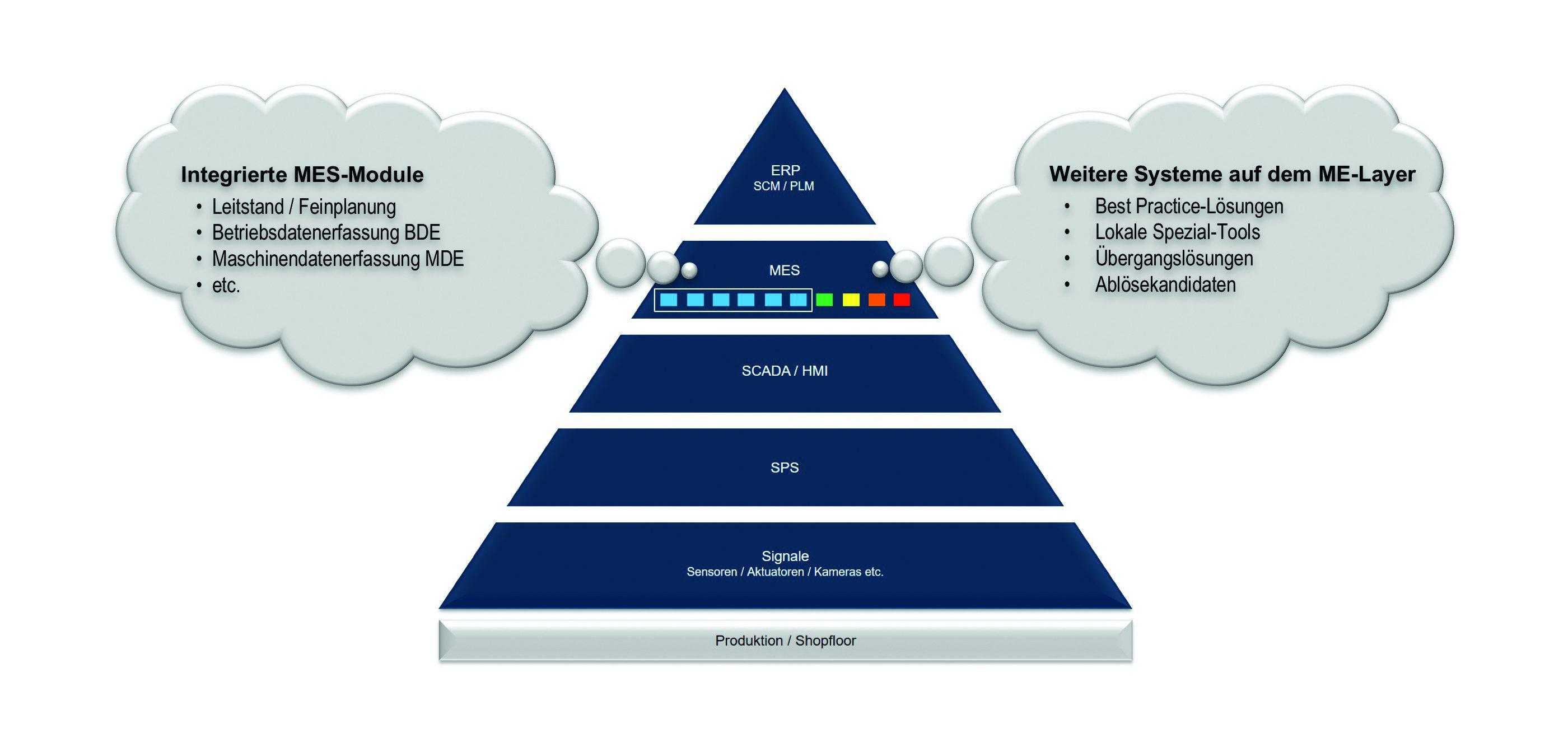 MES in der Automatierungspyramide. Bild zeigt die MES-Aufgaben und Klassifizierung