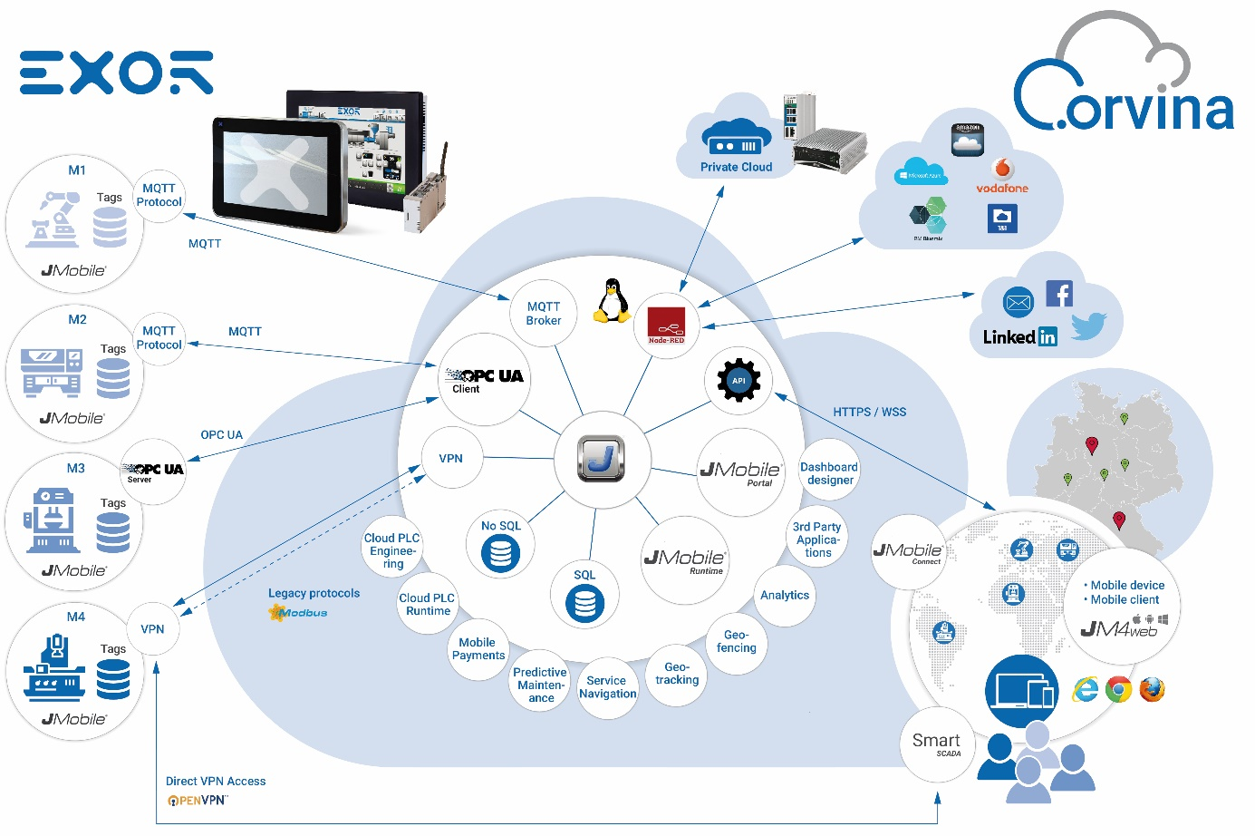 Grafik veranschaulicht die Anbindung von Maschinen und Anlagen in die Cloud der Corvina-Plattform.