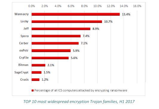 Cyberangriffe auf die Industrie: Fertigungsbranche ist Top-Ziel