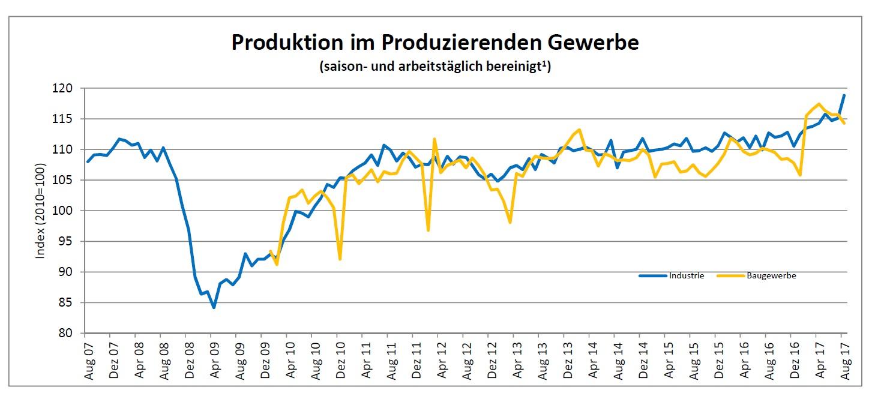 Produktionsbarometer August 2017
