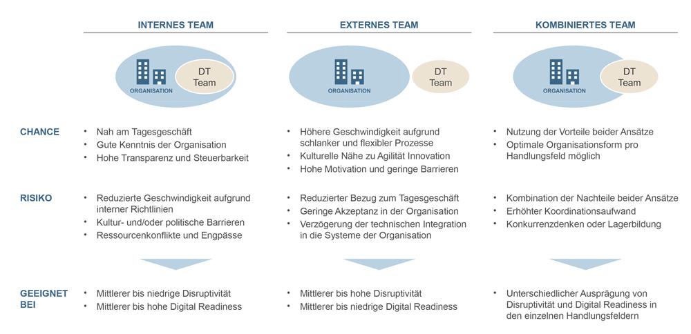 Schaubild zum Thema Digitalisierung im Team