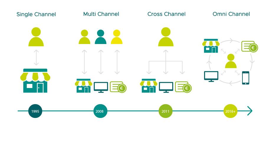Kanäle bespielen für die Customer Journey - Darstellung Omni-Channel Evolution