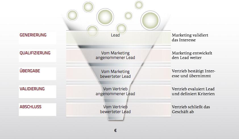 Leads generieren - Marketing Automation unterstützt die Zusammenarbeit von Marketing und Vertrieb.