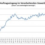 Auftragseingang im September gestiegen