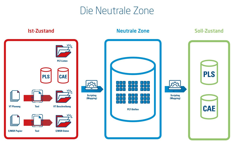 Planung oder Programmierung - Das Skripting kann je nach Quell- oder Zielsystem auch außerhalb der Neutralen Zone sein. Daten auf Papier lassen sich mit speziellen Tools digitalisieren.