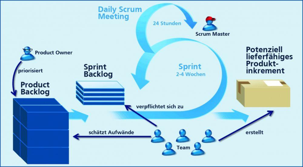 ERP-Systemeinführungs-Methoden
