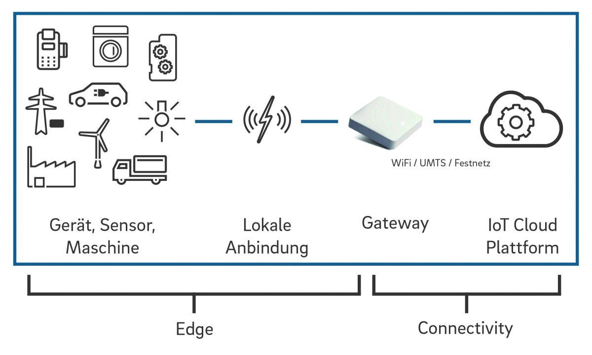 Industrial IoT - Geräte werden über Sensoren und ein Gateway mit der Cloud vernetzt.