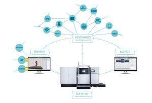 Die neue Software-Generation von EOS: voll integriert in industrielle Produktionsabläufe. (Bild: EOS GmbH)