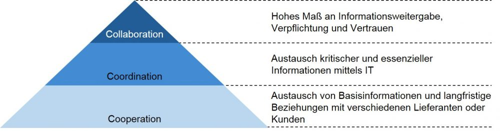 Supply Chain - Collaboration als Steigerung der Kooperation (in Anlehnung an Singh und Power, 2009)
