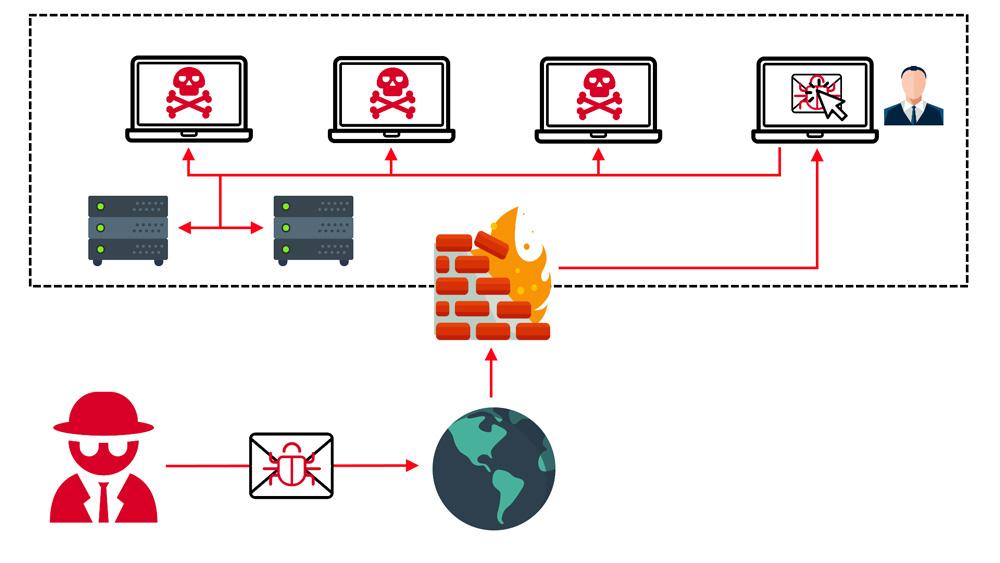 Die Grafik von CSPI GmbH veranschaulicht die verbreitung von Cyberattacken.
