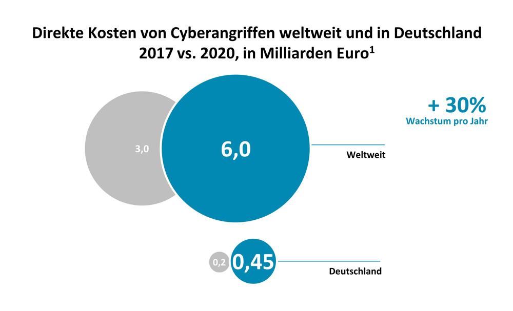 Die Grafik zeigt dass die Ausgaben zur Behebung von Hackerangriffen steigen.