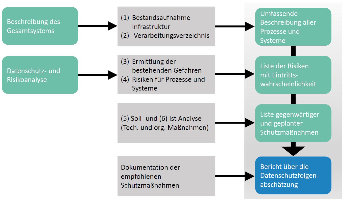 Vorgehensmodell zur Erfassung datenschutzrelevanter Prozesse nach der EU-DSGVO