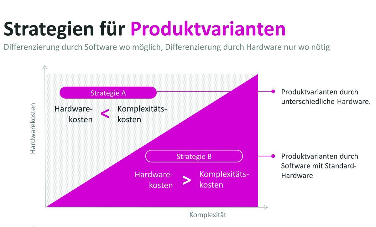 Lizenzmanagement und Produktvarianten