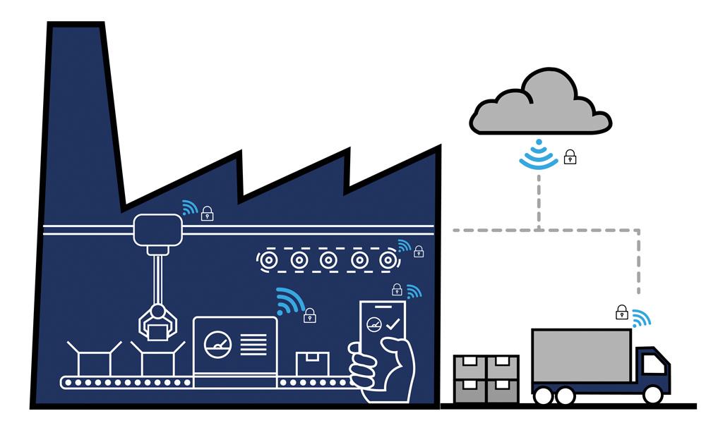 Security-Konzepte - Grafische Darstellung einer Maleware geschützten Produktionsstätte