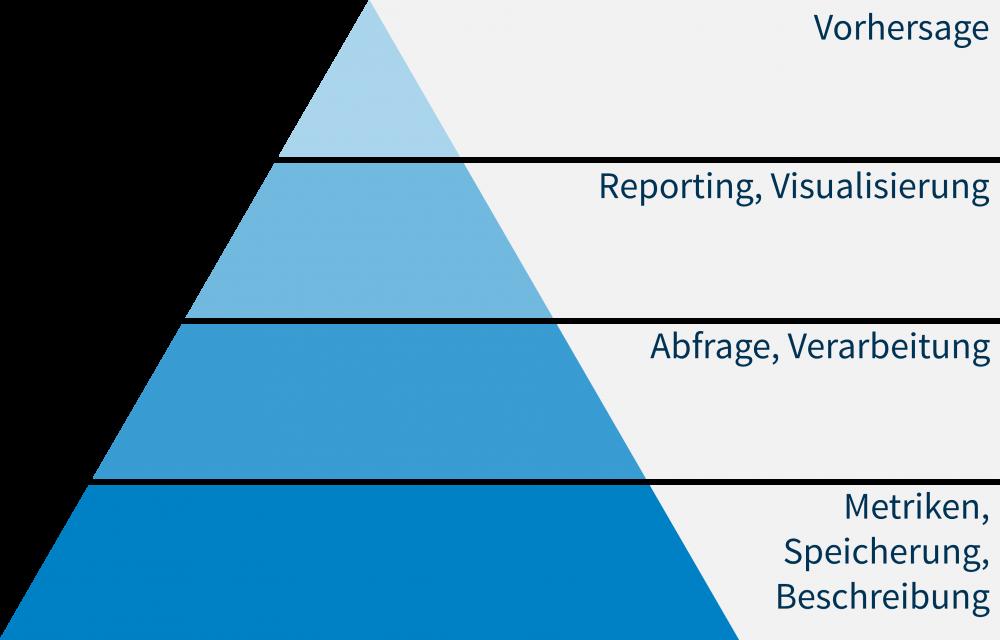 Analyse | Data Analytic | Der fachliche Kontext ist die Basis für sinnvolle Analysestrategien.