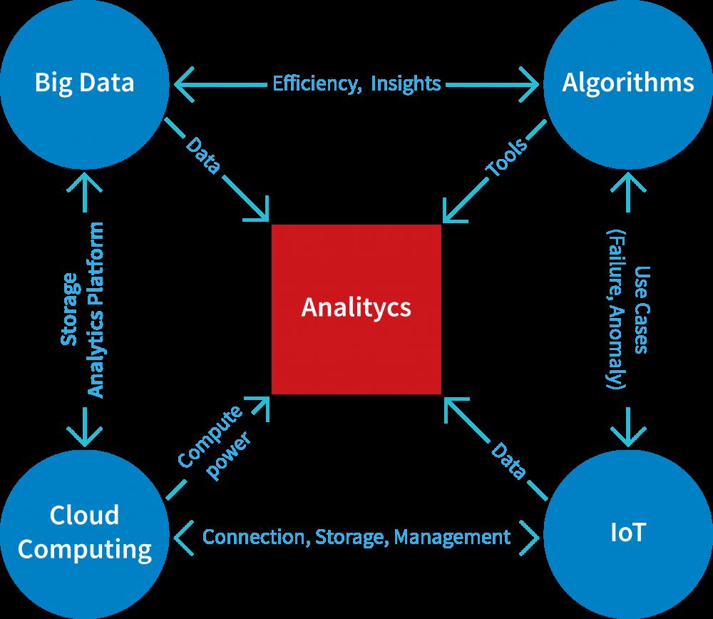 Analyse | Data Analytic | Gegenwärtige Mega-Trends und ihre Abhängigkeiten mit dem Thema Datenanalyse verbunden