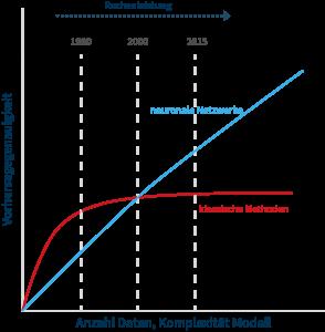 Analyse | Data Analytic | Vorhersagegenauigkeit: Seit der Jahrtausendwende sind neuronale Netzwerke bei komplexen Problemen im Vorteil. (Bild: Contact Software GmbH)