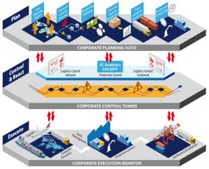 Die Lösungs-Suite ist als Gesamtsystem für Unternehmen aus der Fertigung gedacht. (Bild: Sympra GmbH (GPRA))