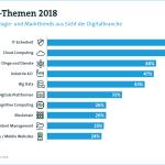 Die zehn wichtigsten Themen der Digitalwirtschaft
