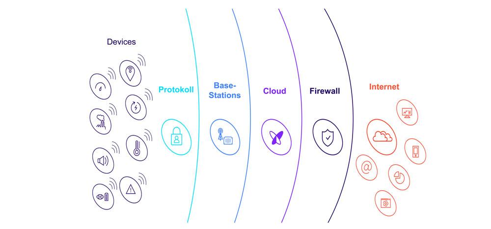 Datentransfer weltweit ohne Roaming-Gebühr - Bild zeigt die Darstellung der Schutzschichten des Sigfox-Netzes