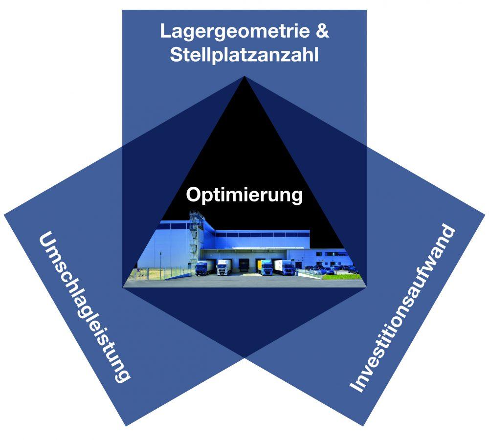 Kompetenzzentrum Fabrikplanung