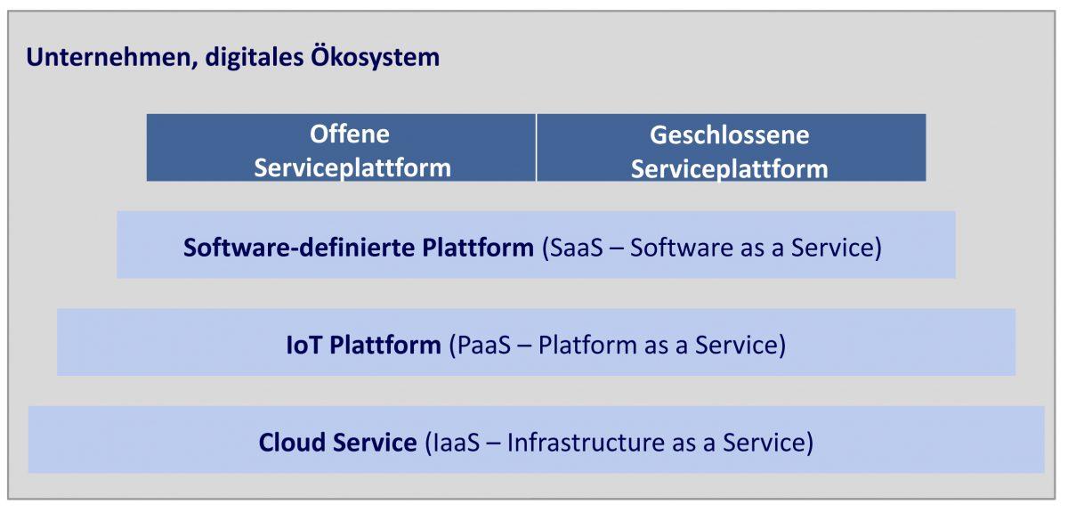 Positionierung und Geschäftsmodelle - Schichtenmodell für den Aufbau Smarter Services
