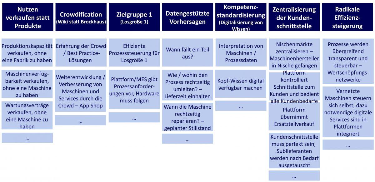 Geschäftsmodelle und Positionierung - Typische wiederkehrende Disruptionsmuster, die auf die industrielle Produktion übertragen werden können.