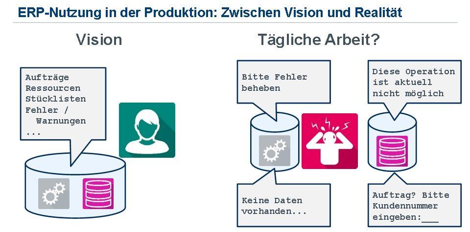 Einführung | ERP-Systeme | ERP-Nutzung in der Produktion: Arbeiten Sie schon oder suchen Sie noch?