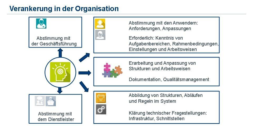 Einführung | ERP-Systeme | Verankerung in der Organisation